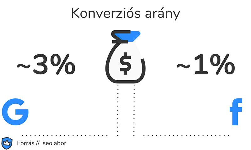 SEO konverziós arány